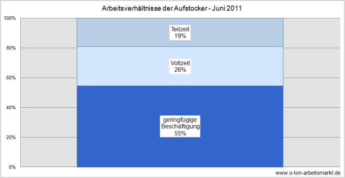Quelle: Bundesagentur für Arbeit, Erwerbstätige Arbeitslosengeld II-Bezieher - Deutschland mit Ländern und Kreisen, Darstellung O-Ton Arbeitsmarkt.