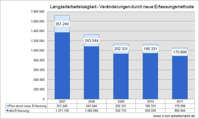 Quelle: Bundesagentur für Arbeit (Januar 2012), Einführung der integrierten Dauern in der Arbeitslosenstatistik zum Berichtsmonat Januar 2012, S.2, Darstellung O-Ton Arbeitsmarkt.