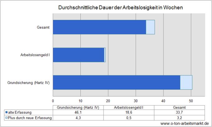 Quelle: Bundesagentur für Arbeit (Januar 2012), Einführung der integrierten Dauern in der Arbeitslosenstatistik zum Berichtsmonat Januar 2012, S. 13, Darstellung O-Ton Arbeitsmarkt.