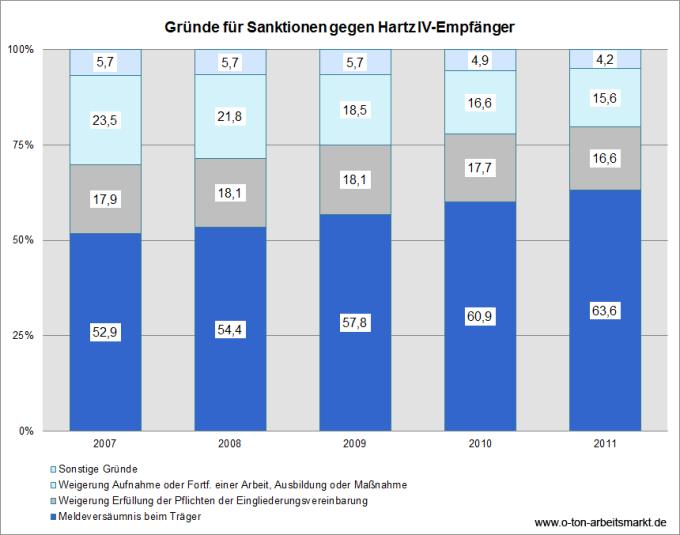 Quelle: Bundesagentur für Arbeit (April 2012), Zeitreihe zu Sanktionen, Deutschland mit Ländern, Tabelle 2, Darstellung O-Ton Arbeitsmarkt.