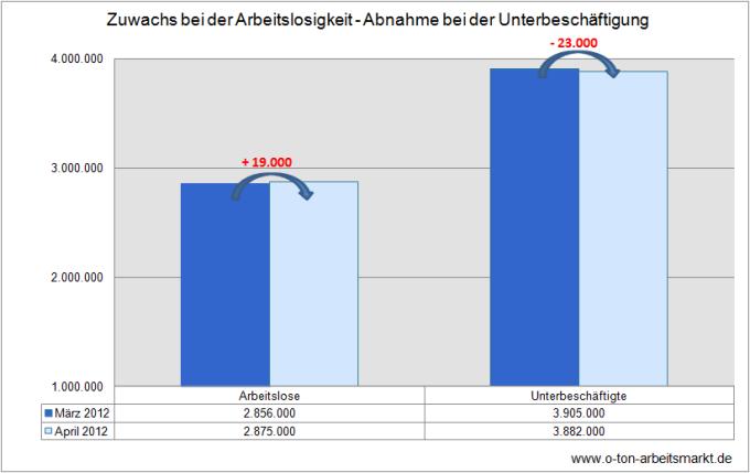 Quelle: Bundesagentur für Arbeit (April 2012), Der Arbeits- und Ausbildungsmarkt in Deutschland, Tabellenanhang 1.1, S. 54, Darstellung O-Ton Arbeitsmarkt.