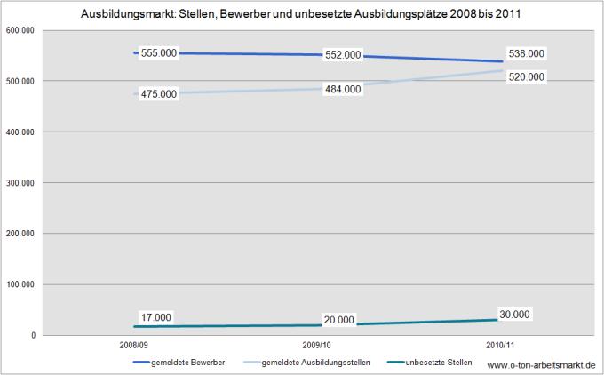 Quelle: Bundesagentur für Arbeit (September 2011), Bewerber und Berufsausbildungsstellen, S.5, Darstellung O-Ton Arbeitsmarkt