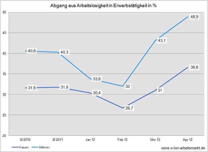 Quelle: Bundesagentur für Arbeit (April 2012), Analyse des Arbeitsmarktes für Frauen und Männer, S. 41, Darstellung O-Ton Arbeitsmarkt.