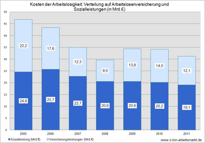 Quelle: Institut für Arbeitsmarkt- und Berufsforschung (2012), IAB-Kurzbericht 8/2012, Anhang-Tabelle A, S. 11, Darstellung O-Ton Arbeitsmarkt