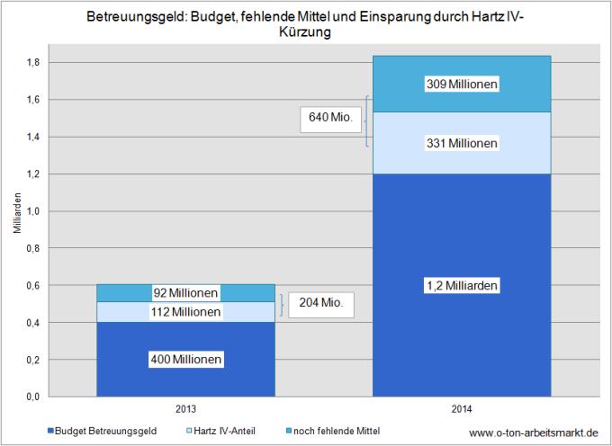 Daten BA, Destatis, Darstellung O-Ton-Arbeitsmarkt