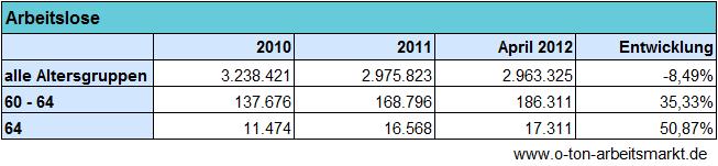 Quelle: Bundesregierung (Mai 2012), Antwort auf die Kleine Anfrage der Linken, Drucksache 17/9354, Anhang Tabelle 11, Darstellung O-Ton Arbeitsmarkt
