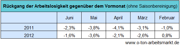 Quelle: Bundesagentur für Arbeit (Juni 2012), Der Arbeits- und Ausbildungsmarkt in Deutschland, Anhangtabelle 5.1, S. 60, Darstellung O-Ton Arbeitsmarkt.