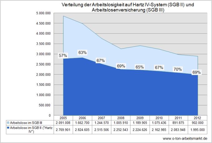 Quelle: Bundesagentur für Arbeit (Mai 2012): Strukturen der Arbeitslosigkeit, S. 11, Darstellung O-Ton-Arbeitsmarkt
