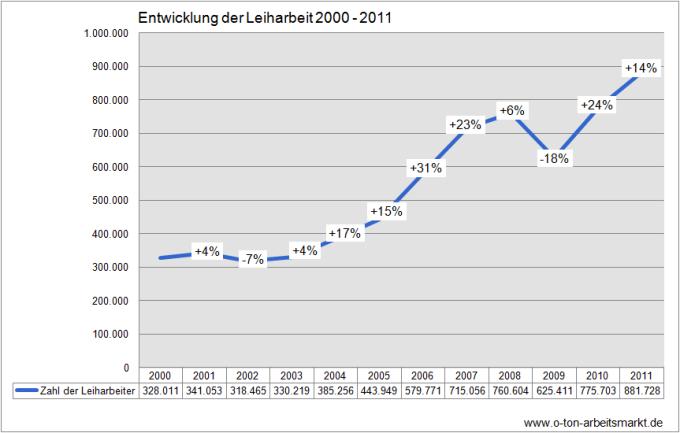 Quelle: Bundesagentur für Arbeit (2012): Leiharbeitnehmer und Verleihbetriebe, Deutschland, Zeitreihe, Berechnung und Darstellung O-Ton Arbeitsmarkt