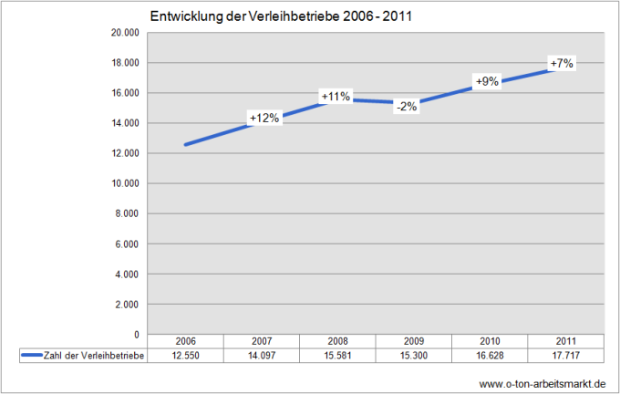 Quelle: Bundesagentur für Arbeit (Juli 2012), Leiharbeitnehmer und Verleihbetriebe, 2. Halbjahr 2011, Tabelle 4.3, Darstellung O-Ton Arbeitsmarkt