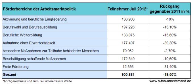 Quelle: Bundesagentur für Arbeit (Juli 2012), Der Arbeits- und Ausbildungsmarkt in Deutschland, S. 83, Darstellung O-Ton Arbeitsmarkt