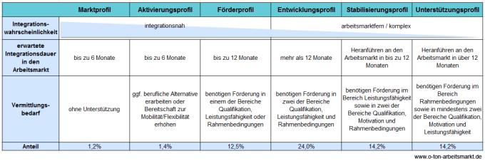 Quelle: Bundesagentur für Arbeit (2012): Das arbeitnehmerorientierte Integrationskonzept der Bundesagentur für Arbeit (SGB II und SGB III), S. 13 ff., Darstellung O-Ton-Arbeitsmarkt
