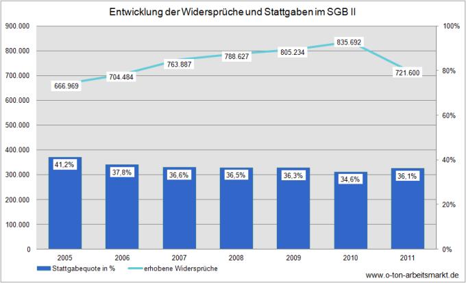 Quelle: Deutscher Bundestag (2012), Antwort auf die Kleine Anfrage der Fraktion Die Linke u.a., Drucksache 17/10327, S. 23 ff., Darstellung O-Ton Arbeitsmarkt