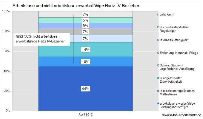 Quelle: Bundesagentur für Arbeit (August 2012), Der Arbeits- und Ausbildungsmarkt in Deutschland (Monatsbericht), S. 23, Darstellung O-Ton Arbeitsmarkt