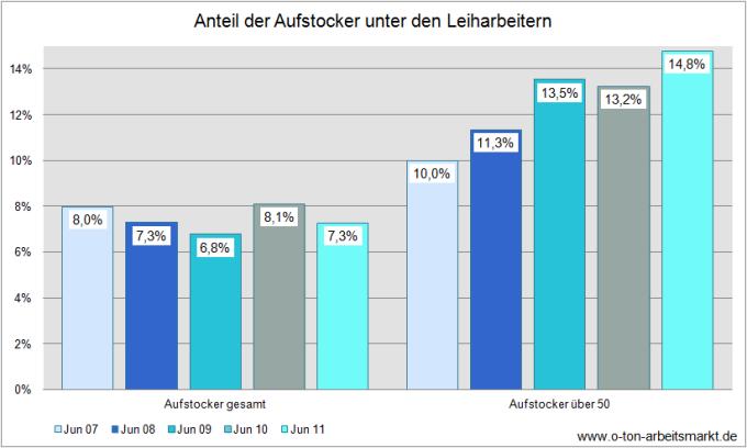 Quelle: Deutscher Bundestag (2012), Antwort auf die Kleine Anfrage der Fraktion Die Linke u.a., Drucksache 17/10432, S. 8, Darstellung O-Ton Arbeitsmarkt