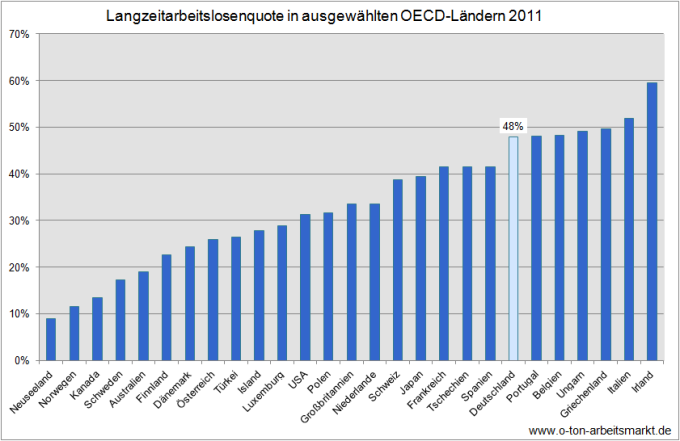 Quelle: OECD (2012): Long-term unemployment (12 months and over), % of total unemployment, Employment and Labour Markets - Key Tables from OECD, Darstellung O-Ton Arbeitsmarkt