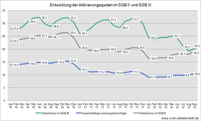 Quelle: Bundesagentur für Arbeit (September 2012), Aktivierungsquoten in den Rechtskreisen SGB III und SGB II, Deutschland und Länder, Tabelle 2, Darstellung O-Ton-Arbeitsmarkt
