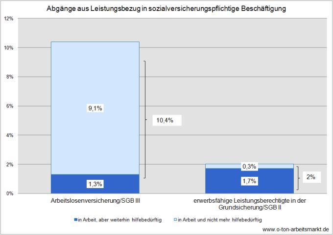 Quelle: Bundesagentur für Arbeit (November 2012), Übergänge von Arbeitslosen und erwerbsfähigen Leistungsberechtigten aus der Grundsicherung für Arbeitsuchende in sozialversicherungspflichtige Beschäftigung, S.19ff., Darstellung O-Ton Arbeitsmarkt