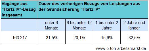 Quelle: Bundesagentur für Arbeit (Oktober 2012), Grundsicherung für Arbeitsuchende in Zahlen, S. 26, Darstellung O-Ton Arbeitsmarkt