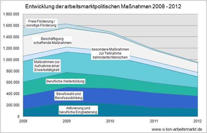 Quelle: Bundesagentur für Arbeit (Dezember 2012), Der Arbeits- und Ausbildungsmarkt in Deutschland, Monatsbericht Dezember und Jahr 2012, S.114, Darstellung O-Ton Arbeitsmarkt