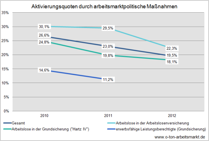 Quelle: Bundesagentur für Arbeit (September 2012), Aktivierungsquoten in den Rechtskreisen SGB III und SGB II - Deutschland und Länder, Tabelle 2, Darstellung O-Ton Arbeitsmarkt
