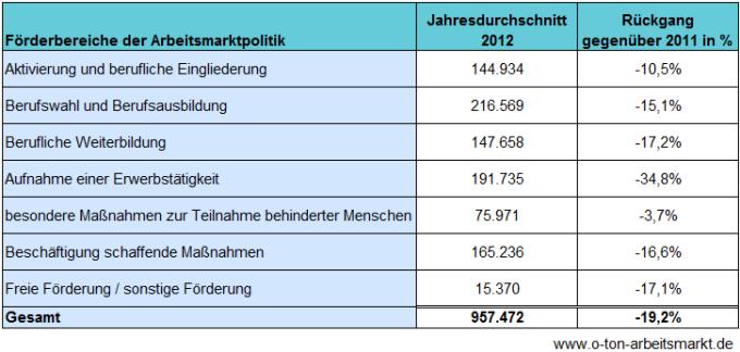 Quelle: Bundesagentur für Arbeit (Dezember 2012), Der Arbeits- und Ausbildungsmarkt in Deutschland, Monatsbericht Dezember und Jahr 2012, S.114, Vorläufige und hochgerechnete Zahlen, Darstellung O-Ton Arbeitsmarkt