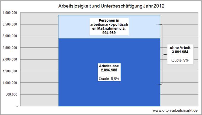Quelle: Bundesagentur für Arbeit (Dezember 2012), Monatsbericht Dezember und Jahr 2012, S.47 ff., Darstellung O-Ton Arbeitsmarkt