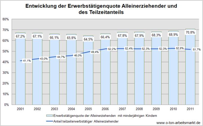 Quelle: Bundesagentur für Arbeit (2012), Analyse des Arbeitsmarktes für Alleinerziehende in Deutschland 2011, S.8, Darstellung O-Ton-Arbeitsmarkt