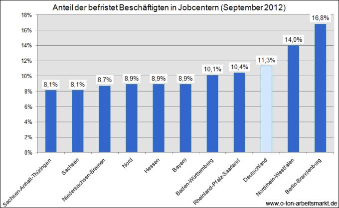 Quelle: Deutscher Bundestag (2013), Drucksache 17/12000, S.4 ff., Darstellung O-Ton Arbeitsmarkt
