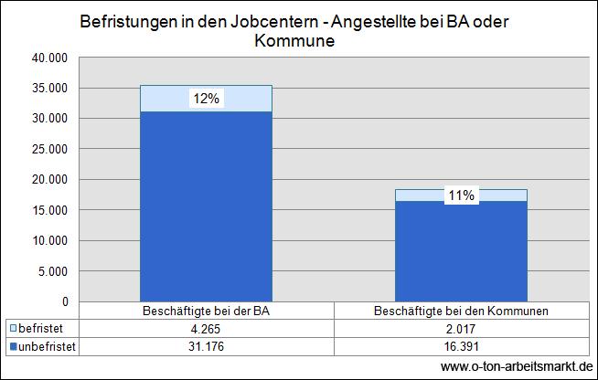 Quelle: Deutscher Bundestag (2013), Drucksache 17/12000, S.4, Darstellung O-Ton Arbeitsmarkt