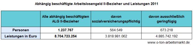 Quelle: Bundesagentur für Arbeit (August 2012), Erwerbstätige Arbeitslosengeld II-Bezieher, S.1 u.10, Darstellung O-Ton Arbeitsmarkt