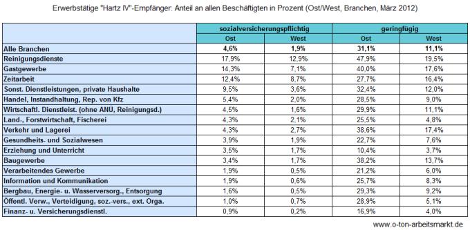 Quelle: Bundesagentur für Arbeit (August 2012), Erwerbstätige Arbeitslosengeld II-Bezieher, S.11, Darstellung O-Ton Arbeitsmarkt