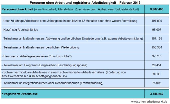 Quelle: Bundesagentur für Arbeit (Feburar 2013), Arbeitslosigkeit und Unterbeschäftigung - Deutschland und Länder, Darstellung O-Ton Arbeitsmarkt