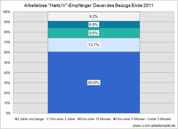 Quelle: Bundesagentur für Arbeit (Dezember 2011), Verweildauern im SGB II, Darstellung O-Ton Arbeitsmarkt