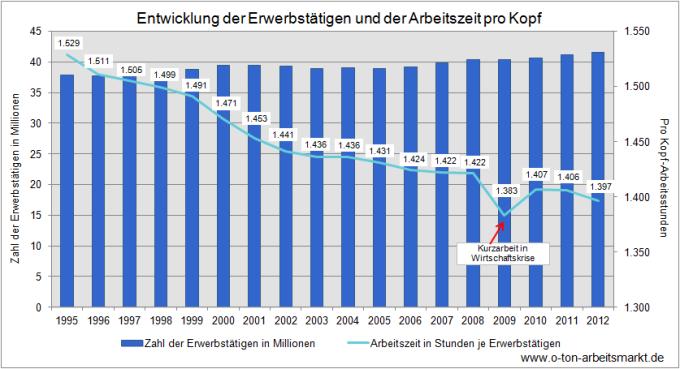 Quelle: Statistisches Bundesamt, Pressemitteilung Nr. 001 vom 02.01.2013 und Inlandsproduktsberechnung, 4. Vierteljahr 2012, S.24, Darstellung O-Ton Arbeitsmarkt