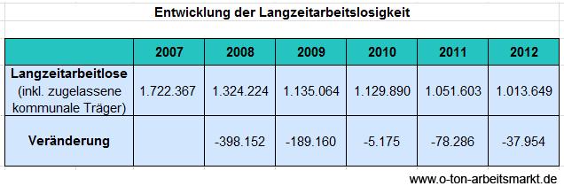 Quelle: Bundesagentur für Arbeit (2012), Dauern in der integrierten Arbeitslosenstatistik, S. 14 und Arbeitslose nach Rechtskreisen, Deutschland nach Ländern, Dezember 2012, Tab. 60, Darstellung O-Ton Arbeitsmarkt.