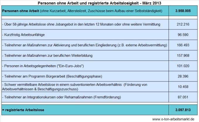 Quelle: Bundesagentur für Arbeit (März 2013), Arbeitslosigkeit und Unterbeschäftigung, S.5, Darstellung O-Ton Arbeitsmarkt