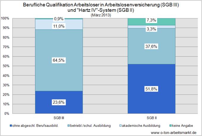 Quelle: Bundesagentur für Arbeit (März 2013), Arbeitslosigkeit nach Rechtkreisen im Vergleich, S. 3, Darstellung O-Ton Arbeitsmarkt