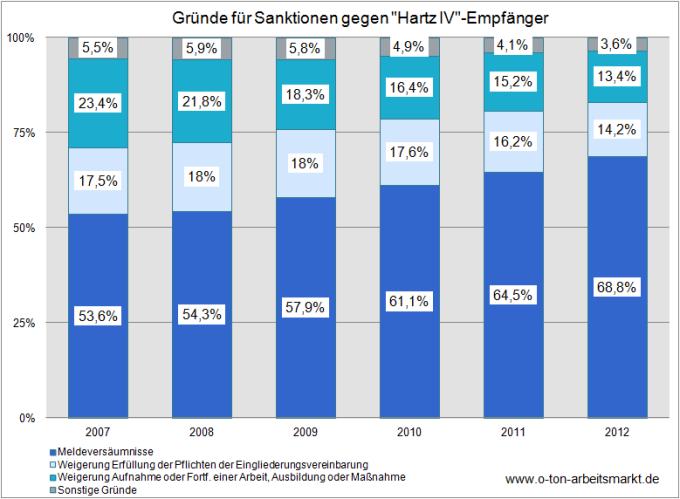 Quelle: Bundesagentur für Arbeit (April 2013), Zeitreihe zu Sanktionen nach Länder, Januar 2007 bis Dezember 2012, Darstellung O-Ton Arbeitsmarkt