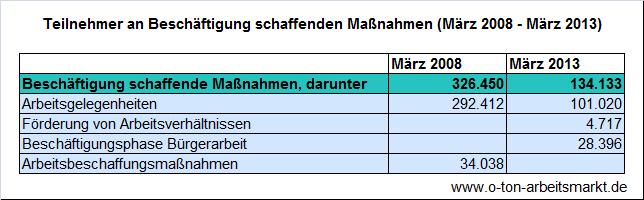 Quelle: Bundesagentur für Arbeit, Zeitreihen zu ausgewählten arbeitsmarktpolitischen Instrumenten, Darstellung O-Ton Arbeitsmarkt.
