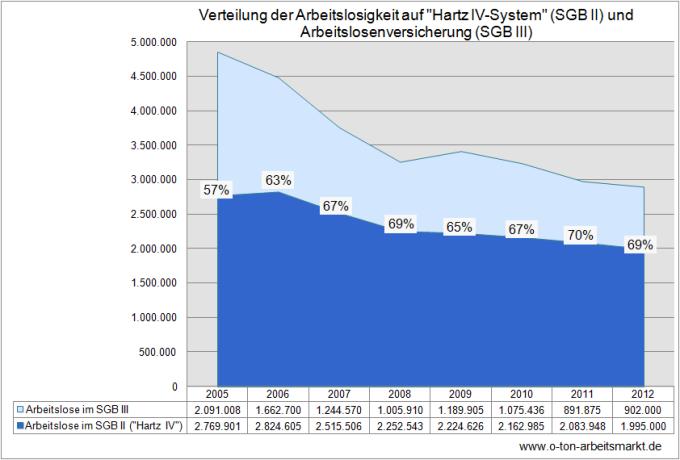 Quelle: Bundesagentur für Arbeit, Der Arbeits- und Ausbildungsmarkt in Deutschland, Monatsbericht Dezember und 2012, S.48, Darstellung O-Ton Arbeitsmarkt.