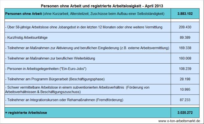 Quelle: Bundesagentur für Arbeit, Arbeitslosigkeit und Unterbeschäftigung, April 2013, Darstellung O-Ton Arbeitsmarkt