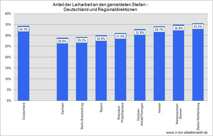 Quelle: Vermittlung der Bundesagentur für Arbeit in Leiharbeit, Antwort der Bundesregierung auf eine kleine Anfrage der Grünen, S.8, Darstellung O-Ton Arbeitsmarkt.