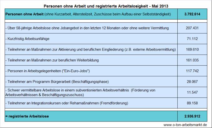Quelle: Bundesagentur für Arbeit, Arbeitslosigkeit und Unterbeschäftigung, Mai 2013, S.5, Darstellung O-Ton Arbeitsmarkt
