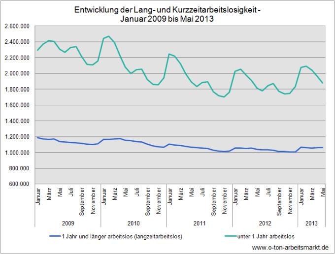 Quelle: Bundesagentur für Arbeit (Juni 2013), Zeitreihe zur Arbeitslosigkeit seit 1950 nach Strukturmerkmalen (Monats-/Jahreszahlen) - Deutschland, Tabelle 2.7.2., Darstellung O-Ton Arbeitsmarkt