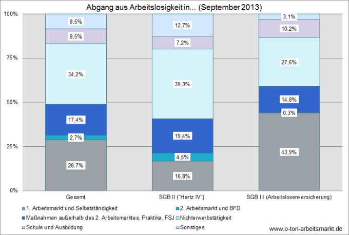 Quelle: Bundesagentur für Arbeit (September 2013), Herkunft und Verbleib von Arbeitslosen nach Wirtschaftszweigen, Tab. 2.1, Darstellung O-Ton Arbeitsmarkt.