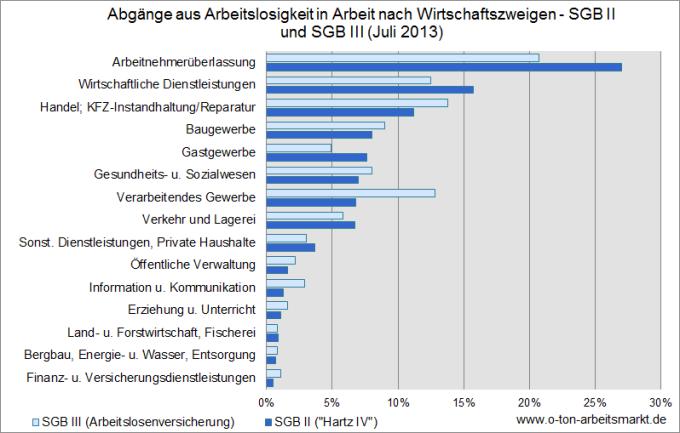 Quelle: Bundesagentur für Arbeit (Juli 2013), Herkunft und Verbleib von Arbeitslosen nach Wirtschaftszweigen, Tab. 4.2, Darstellung O-Ton Arbeitsmarkt.
