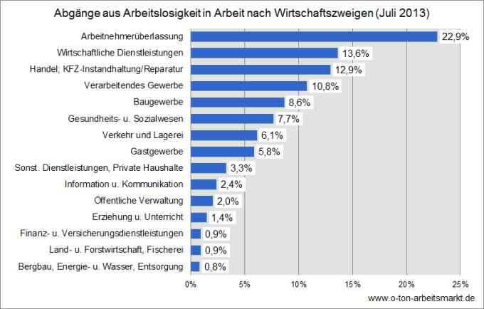 Quelle: Bundesagentur für Arbeit (September 2013), Herkunft und Verbleib von Arbeitslosen nach Wirtschaftszweigen, Tab. 4.2, Daten nach einer Wartezeit von 2 Monaten, Darstellung O-Ton Arbeitsmarkt.