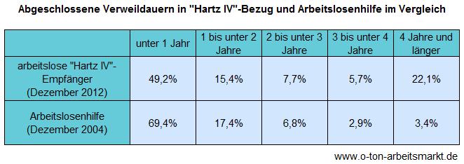 Quelle: Soziale Situation der Leistungsberechtigten beim Langzeitbezug von Hartz-IV-Leistungen, Antwort der Bundesregierung auf eine kleine Anfrage der Linken (Drucksache 17/14464), Darstellung O-Ton Arbeitsmarkt.