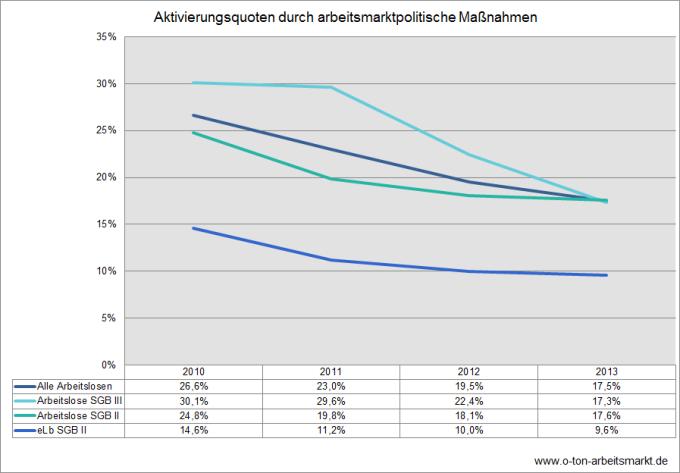 Quelle: Bundesagentur für Arbeit, Aktivierungsquoten in den Rechtskreisen SGB III und SGB II, Darstellung O-Ton Arbeitsmarkt.
